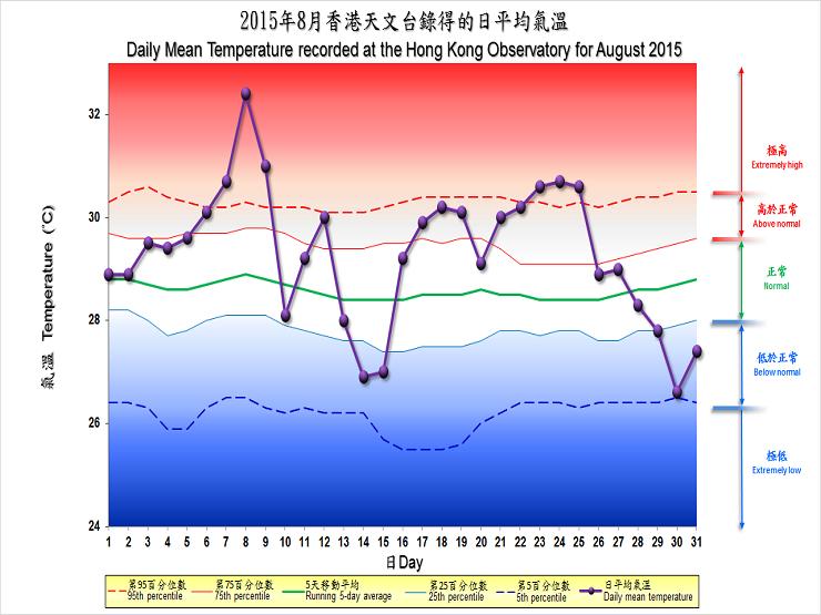 2015 年 8 月香港天文台錄得的日平均氣溫