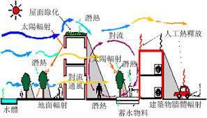 香港點解愈來愈熱?