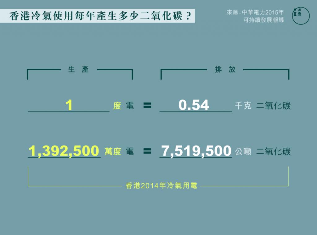 香港冷氣使用每年產生多少二氧化碳?圖:端傳媒設計部