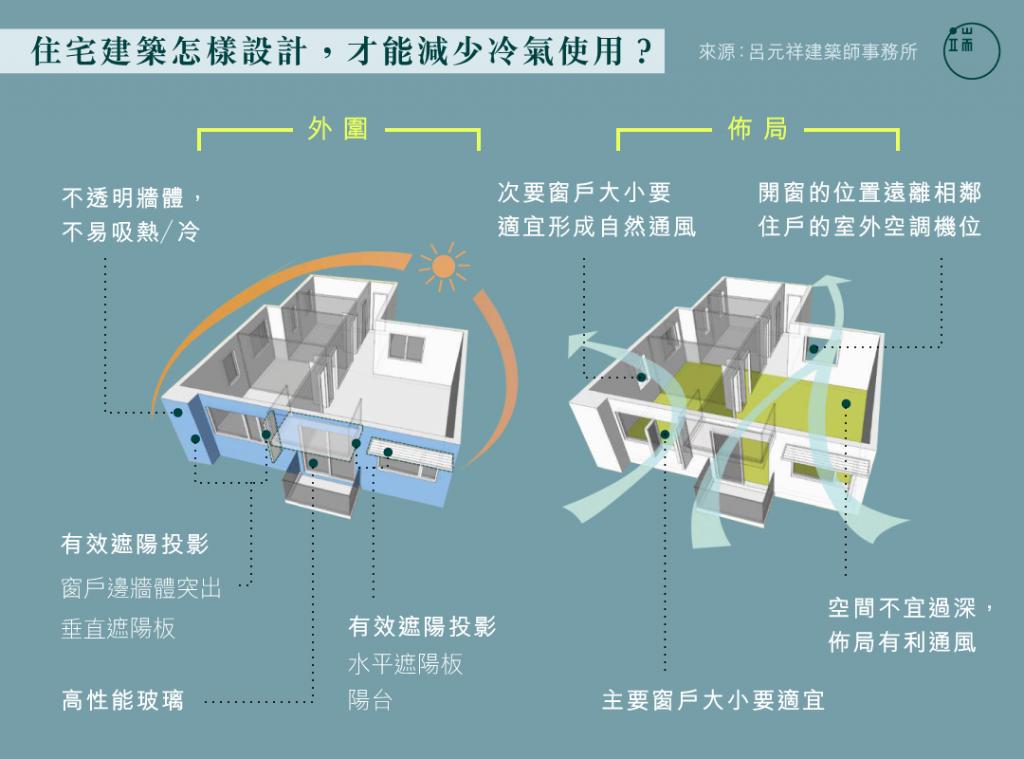 住宅建築怎樣設計,才能減少冷氣使用?圖:端傳媒設計部
