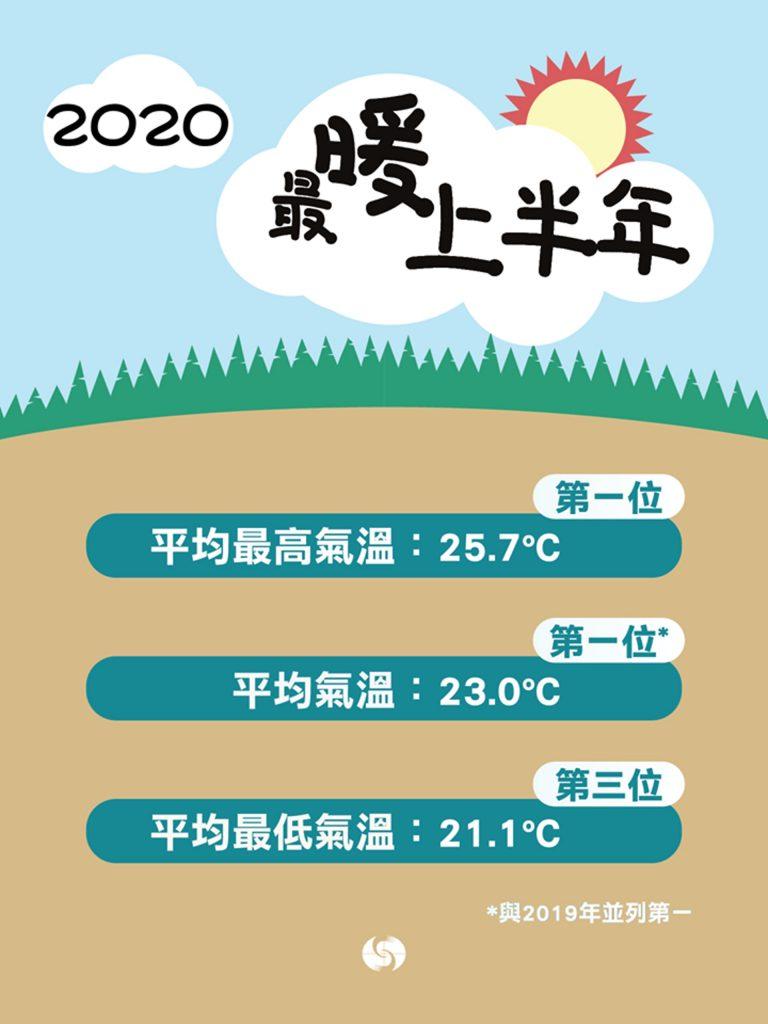 今年上半年平均氣溫達攝氏23度,連同平均最高氣溫25.7度皆是同期有記錄以來的最高。(天文台圖片)