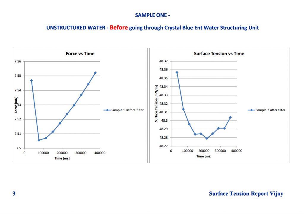 CB PLUS活水生成器 的獨特設計完成了自然界最偉大的奇跡之一,它模仿自然界以螺漩運動和水紋迴圈,令水經過其中還原為六邊形小水束 ─ CB PLUS小分子水。CB PLUS小分子水增加水的滋潤力,令滋養植物和動物組織能力增加,使水更容易滲透土壤,因而節約用水,達至環保節能。為人類、植物和動物帶來更好、更快及更健康的成長。